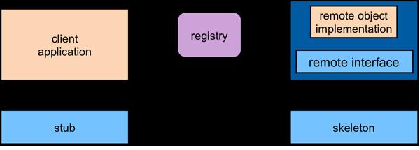 rmi-iiop implementation in java pdf
